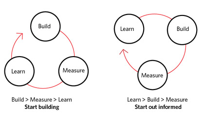 UX Design Zyklen